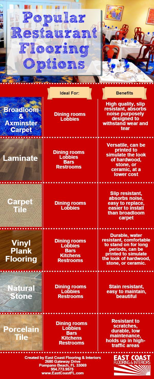 Popular Restaurant Flooring Options